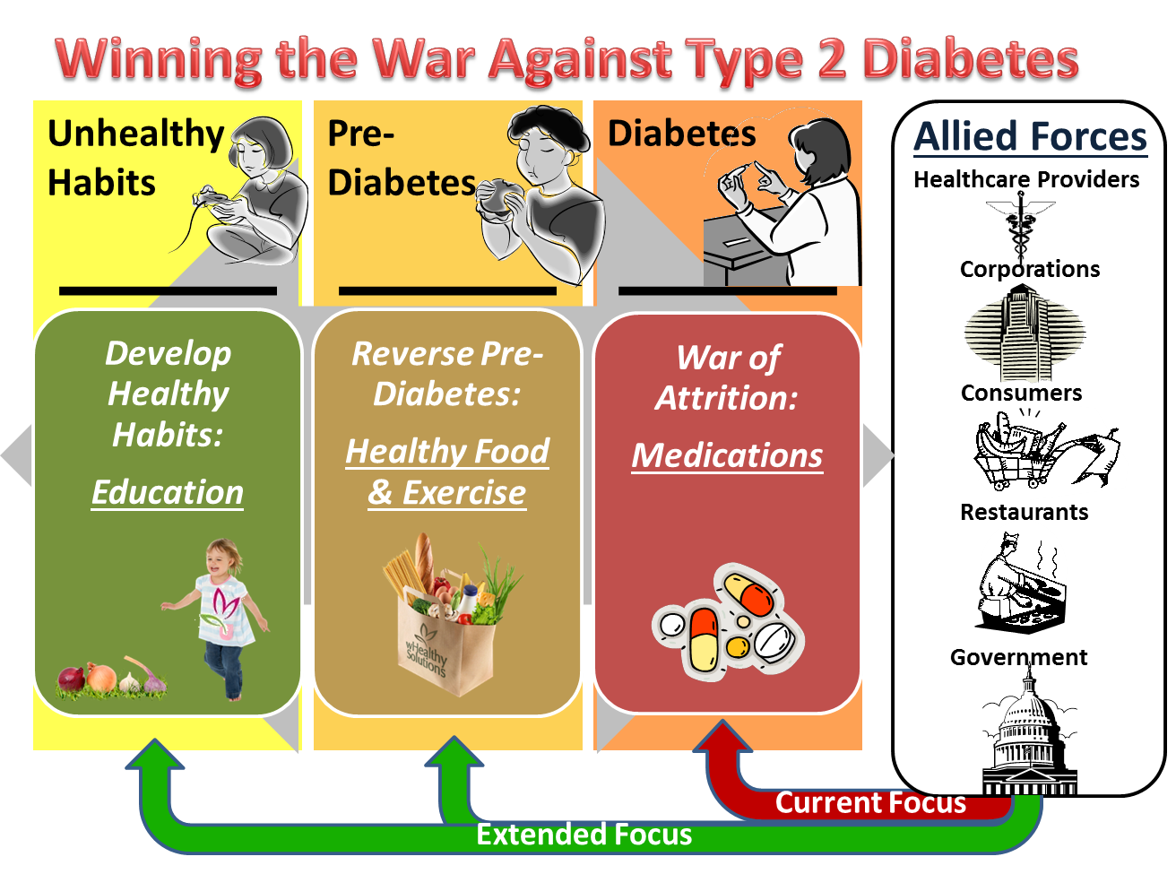 Winning the war against diabetes