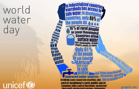 World Water Day 22nd march
