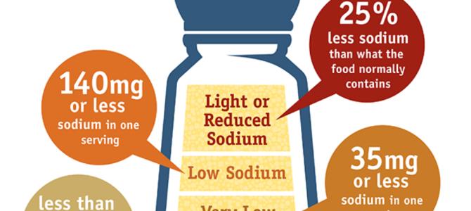 Myths about salt