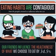 Is being overweight or obese contagious? Are your friends making you fat?